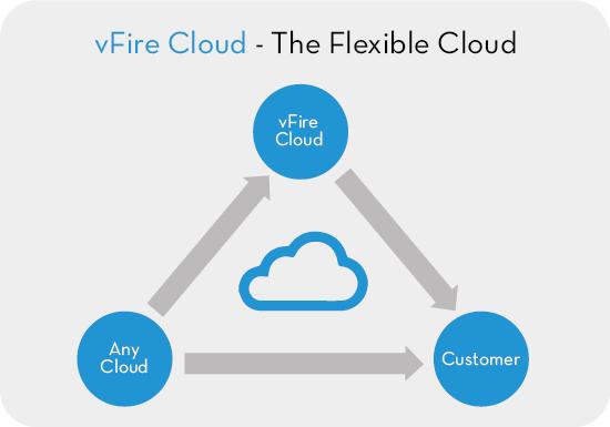 Alemba Cloud diagram