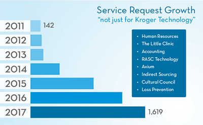Service Request Growth