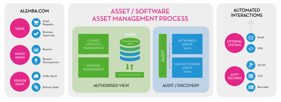 sam software asset management pdf